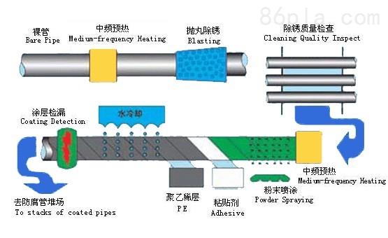 3PE防腐钢管介绍