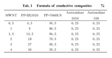 双转子连续混炼挤出机转子结构对聚丙烯/多壁碳纳米管复合材料性能的影响