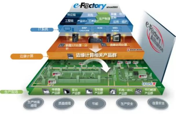 仙知机器人成为三菱e-F@ctory Alliance重要合作伙伴,共同赋能智造