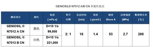 瓦克新品速递: FIPG双组分有机硅杂化密封胶