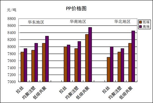 国内通用料一周市场评述 (7月6日至7月10日)